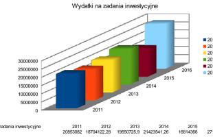 Wołomin: Rekordowe inwestycje w 2016 r.