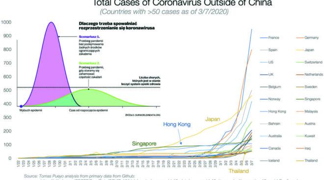 Koronawirus: Co nas czeka?